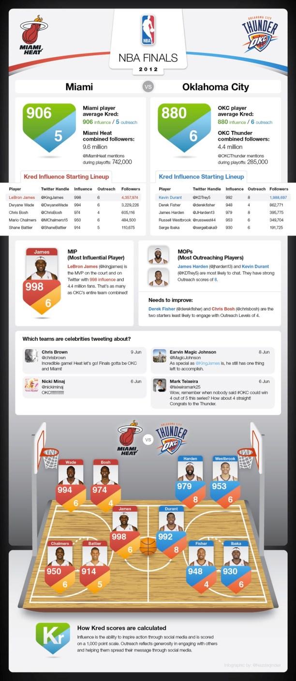 Infografía previa a las Finales de la NBA 2012 entre Miami Heat y Oklahoma City Thunder - finalnba2012twitter