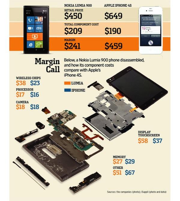 Comparación de precios de producción del Lumia 900 y el iPhone 4S [Infografía]