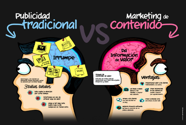 Publicidad Tradicional VS Marketing de Contenido - marketing-contenido