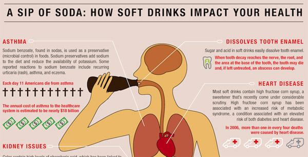 El impacto de los refrescos embotellados en tu organismo - refrescos-salud