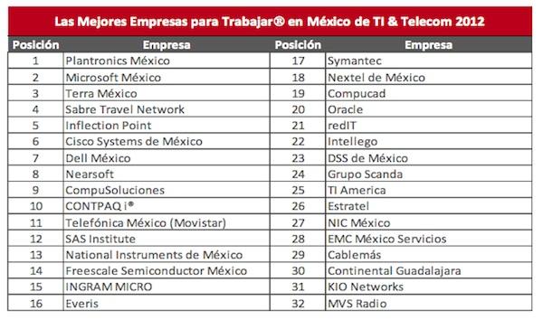 Las mejores empresas para trabajar en TI y Telecom en México 2012 - Mejores-Empresas-Telecom-TI