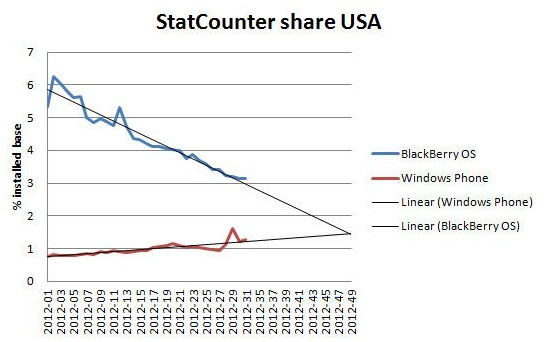 statcounter windows phone vs blackberry Windows Phone superaría a BlackBerry para fin de año en Estados Unidos