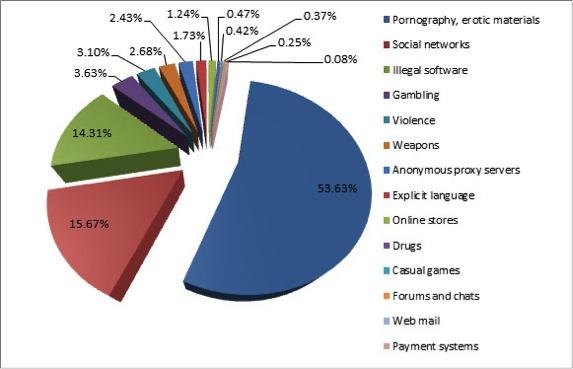 Principales peligros en Internet para los niños - Alertas-control-parental