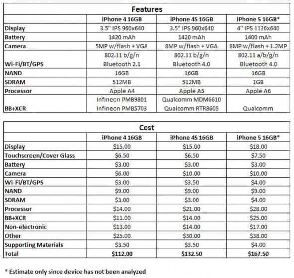 iphone 5 costo 590x559 El costo estimado de fabricación del iPhone 5 es de 168 dólares