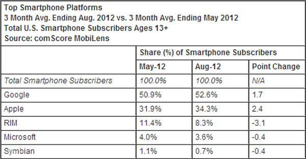 ¿Cuáles son las marcas y los SO móviles mas usados en EEUU y en el resto mundo? - market-share-brands