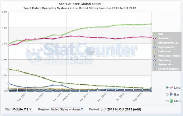 ¿Cuáles son las marcas y los SO móviles mas usados en EEUU y en el resto mundo? - statcounter-ios-android-eeuu