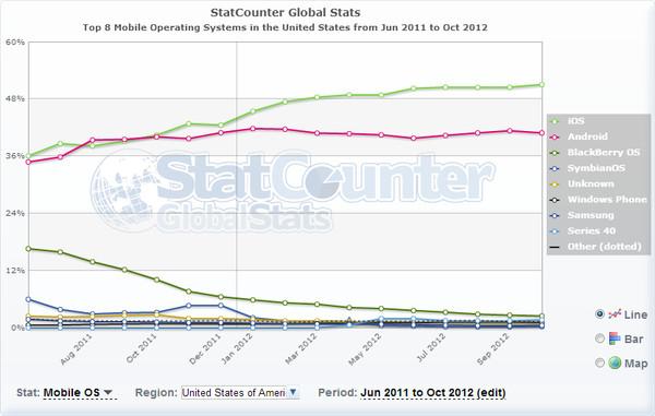 ¿Cuáles son las marcas y los SO móviles mas usados en EEUU y en el resto mundo? - statcounter-ios-android