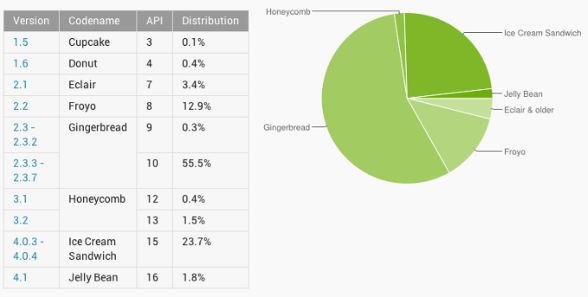 telefonos con android El 23.7 % de los teléfonos Android poseen Ice Cream Sandwich