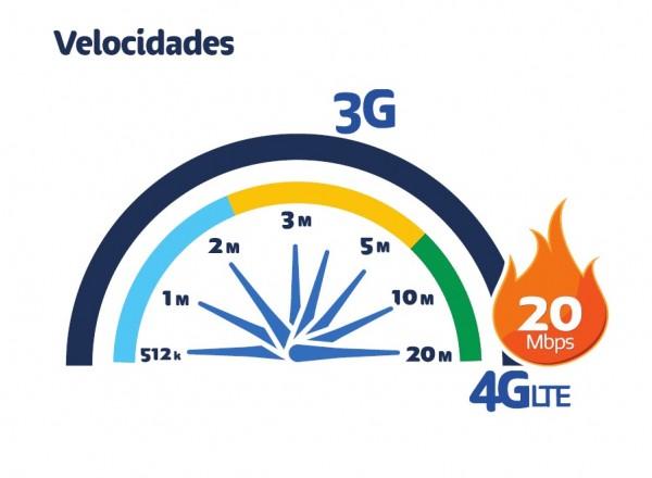Telcel lanza su red 4G LTE en conferencia de prensa - Velocidad-4G-LTE-600x440