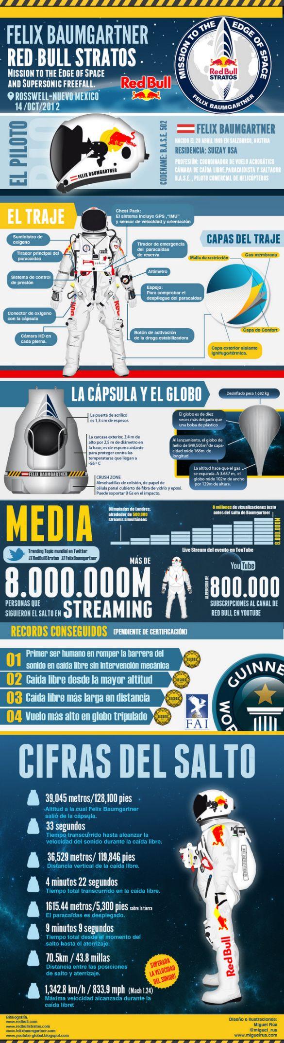 Felix Baumgartner y su salto desde la estratósfera [Infografía] - felix-baumgartner-infografia