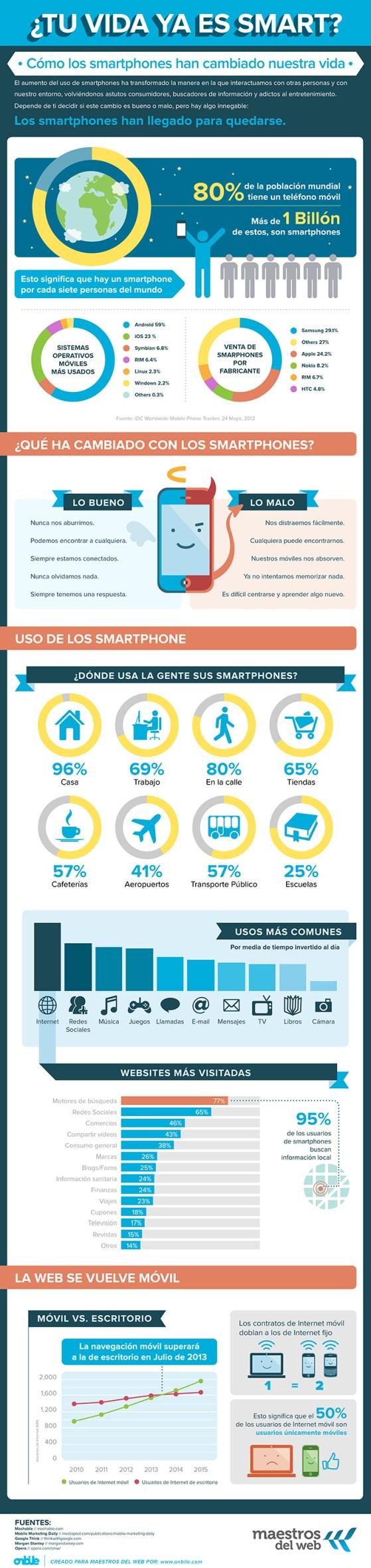 ¿Cómo han cambiado nuestra vida los smartphones? [Infografía] - InfographicOnbile01-low