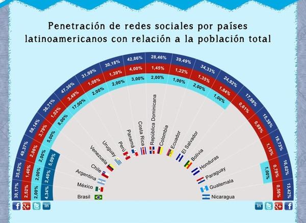 Uso de redes sociales en países hispanohablantes [Infografía] - paises-hispanos-redes-sociales