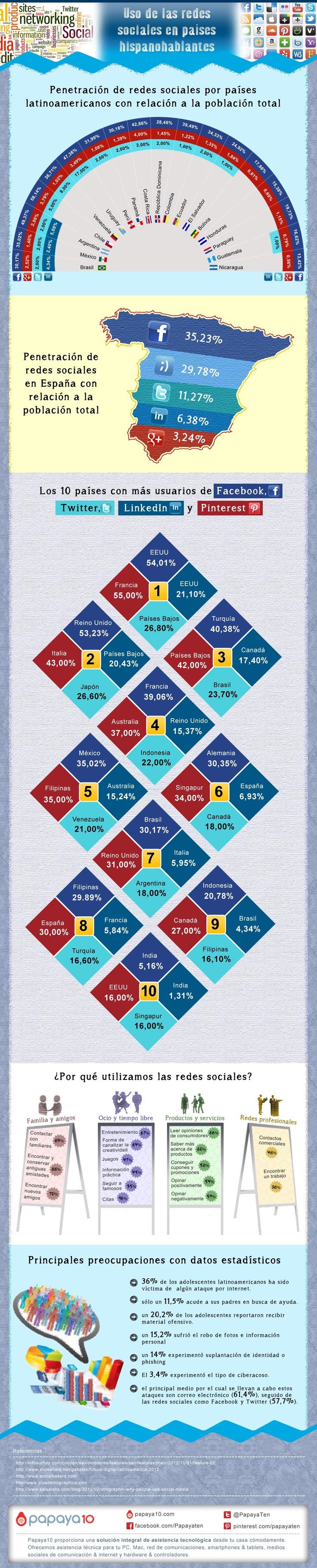 Uso de redes sociales en países hispanohablantes [Infografía] - redes-sociales-hispanohablantes