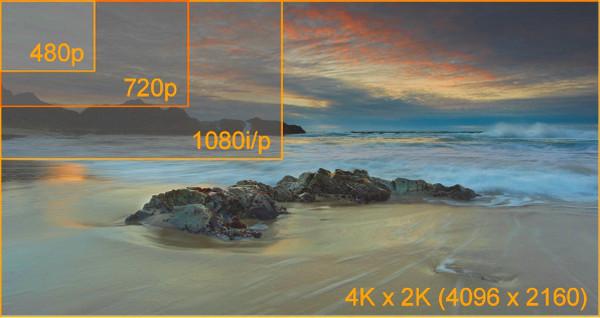 ¿Qué es la televisión UltraHD o 4K? - Ultra-HD