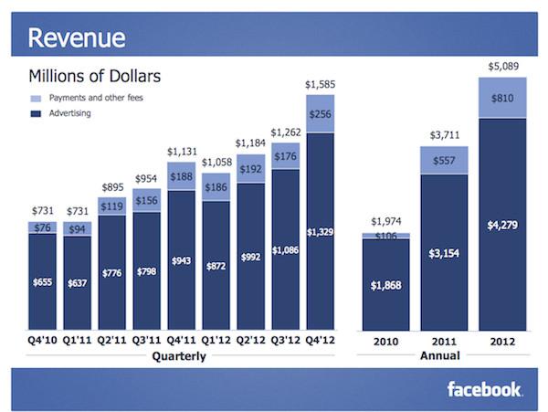 facebook q4 2012 Facebook presenta su reporte financiero del último trimestre del 2012 con ganancias