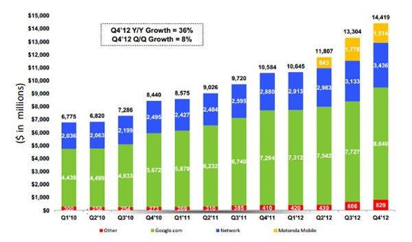 Resultados financieros de Google en el último trimestre del 2012 - resultados-financieros-google