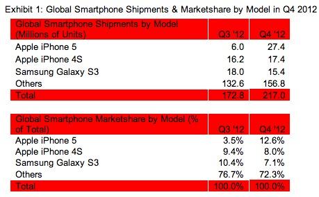 El iPhone 5 vuelve a ser el teléfono más vendido en todo el mundo - Ventas-smartphones-2012