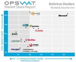 Estos son los 10 antivirus más usados