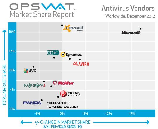 Estos son los 10 antivirus más usados - antivirus-mas-usado