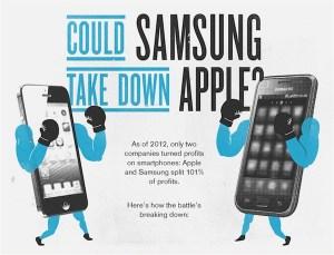 ¿Puede Samsung vencer a Apple?