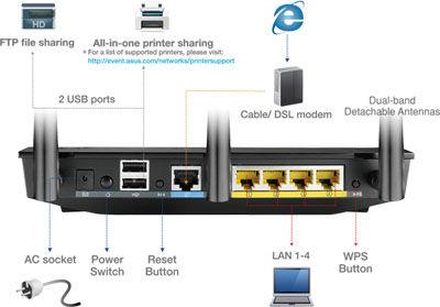 Router ASUS RT-N66U N900 de doble banda [Reseña] - backio