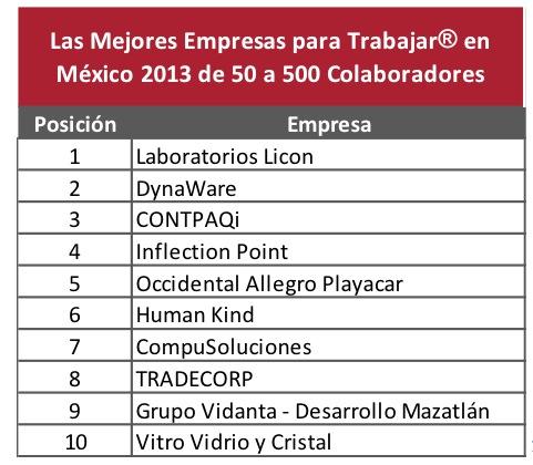 Las mejores empresas para trabajar en México 2013 - Mejores-empresas-trabajar-mexico-1