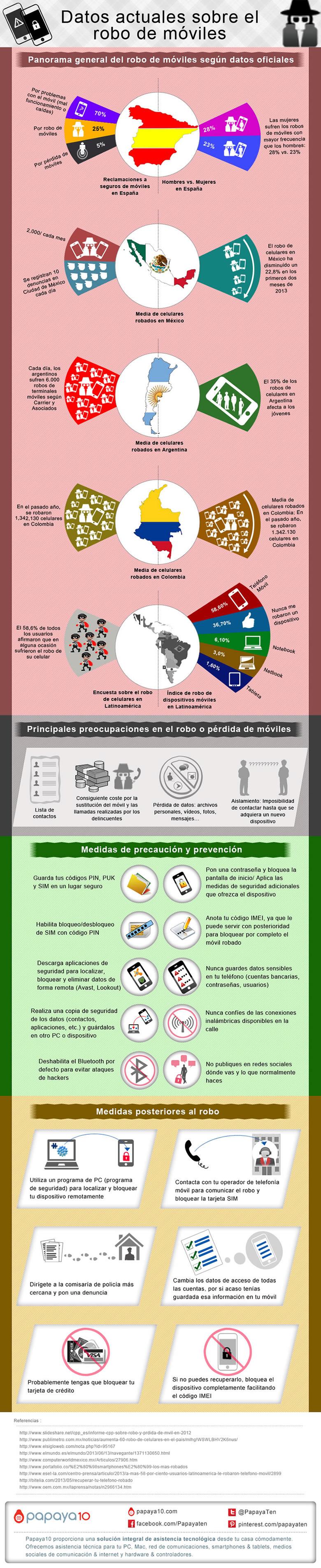 El robo de celulares en Latinoamérica y España, algunos datos que debes saber [INFOGRAFÍA] - robo-celulares-mexico