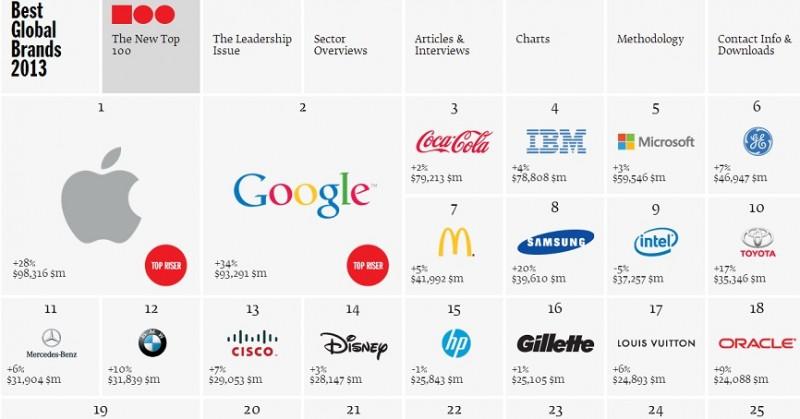 Apple desplaza a Coca-Cola como la marca más valiosa - best-global-brands-800x419