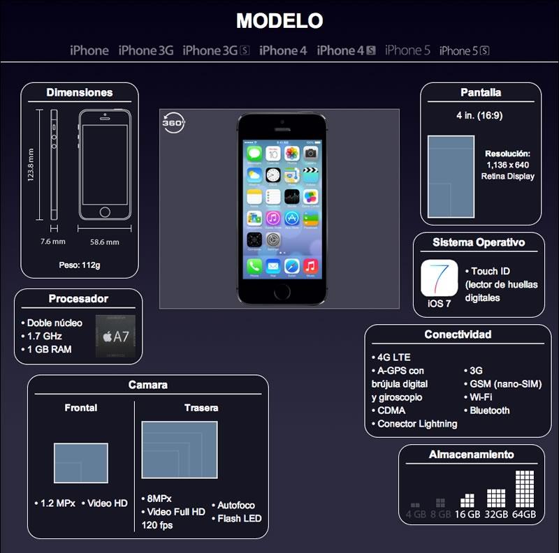 Todos los modelos del iPhone a la fecha presentados en una infografía - evolucion-iphone-modelos