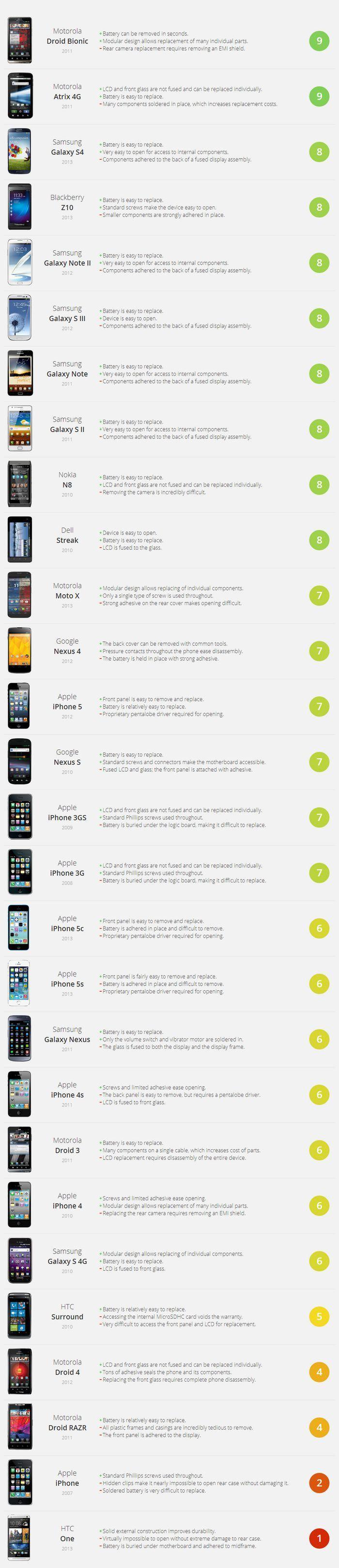¿Qué tan reparable es mi smartphone? [Infografía] - reparacion-smartphones