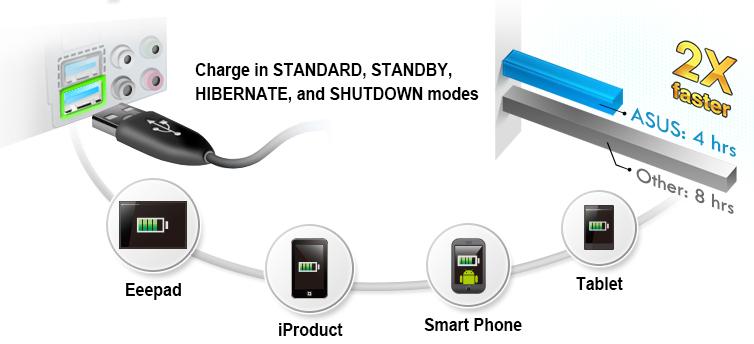 [Preview] Conoce la tarjeta madre ASUS GRYPHON Z87 - USB_Charger