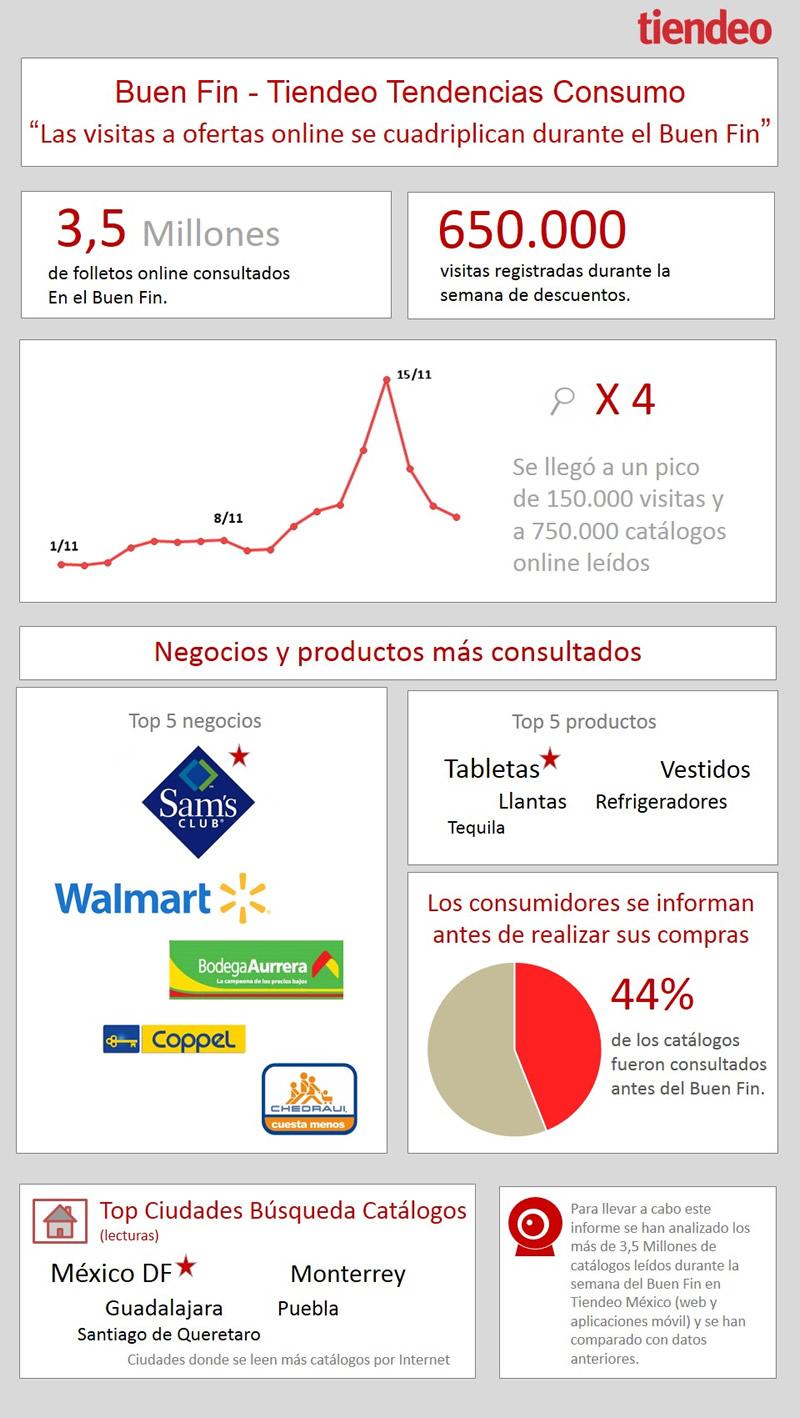 Las ofertas online que más se buscaron durante el Buen Fin 2013 - comercios-mas-buscados-buen-fin-2013
