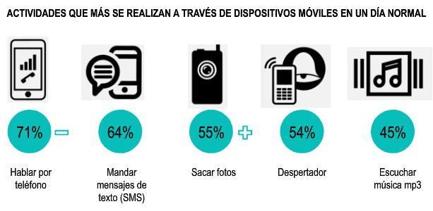 Mexicanos migran de teléfonos celulares básicos a smartphones - consumo-moviles-en-mexico