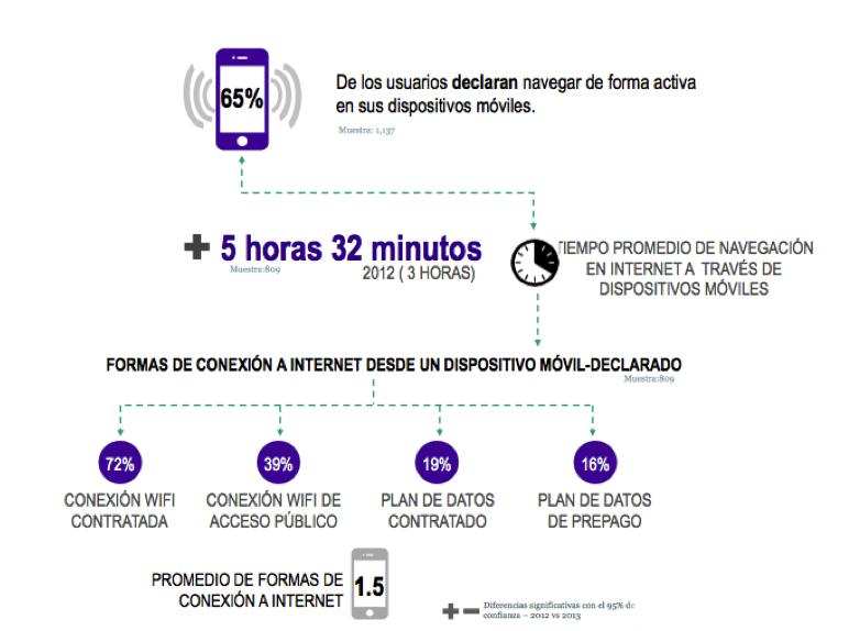 Mexicanos migran de teléfonos celulares básicos a smartphones - tiempo-consumo-apps-en-mexico