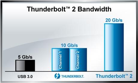 GIGABYTE Anuncia Certificación Dual Port Thunderbolt 2 - thunderbold-2-ancho-de-banda