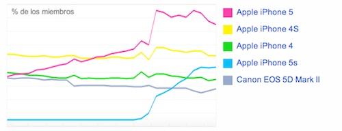 La cámara del iPhone sigue siendo la más popular en Flickr - camaras-flickr