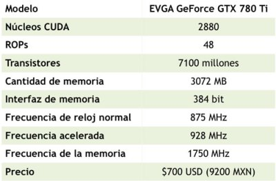 EVGA GeForce GTX 780 Ti [Reseña] - tech-specs
