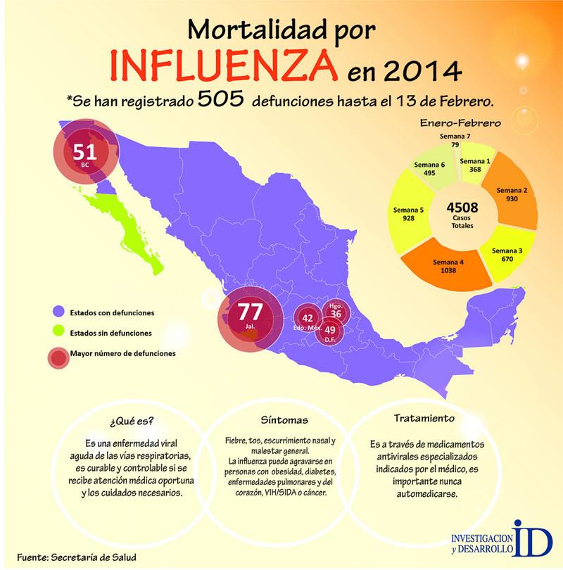 Mexicanos aportan para desarrollar una vacuna universal contra influenza - mortalidad-por-influenza