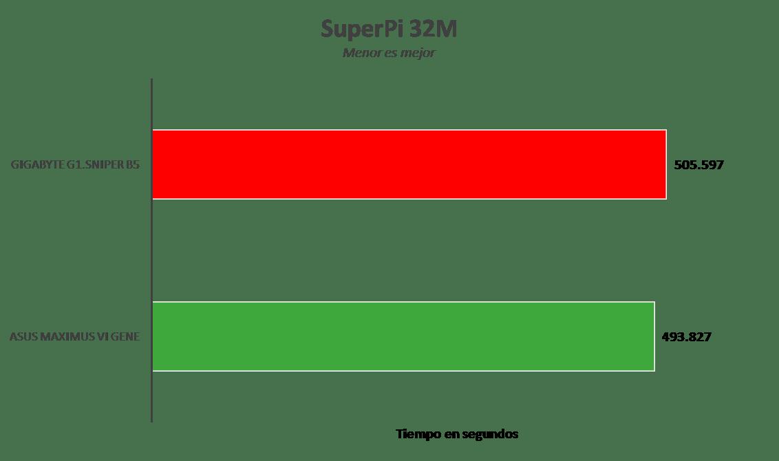 Gigabyte G1.Sniper B5, tarjeta madre para gamers con buenas prestaciones [Reseña] - image001