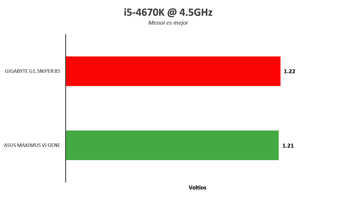 Gigabyte G1.Sniper B5, tarjeta madre para gamers con buenas prestaciones [Reseña] - image015