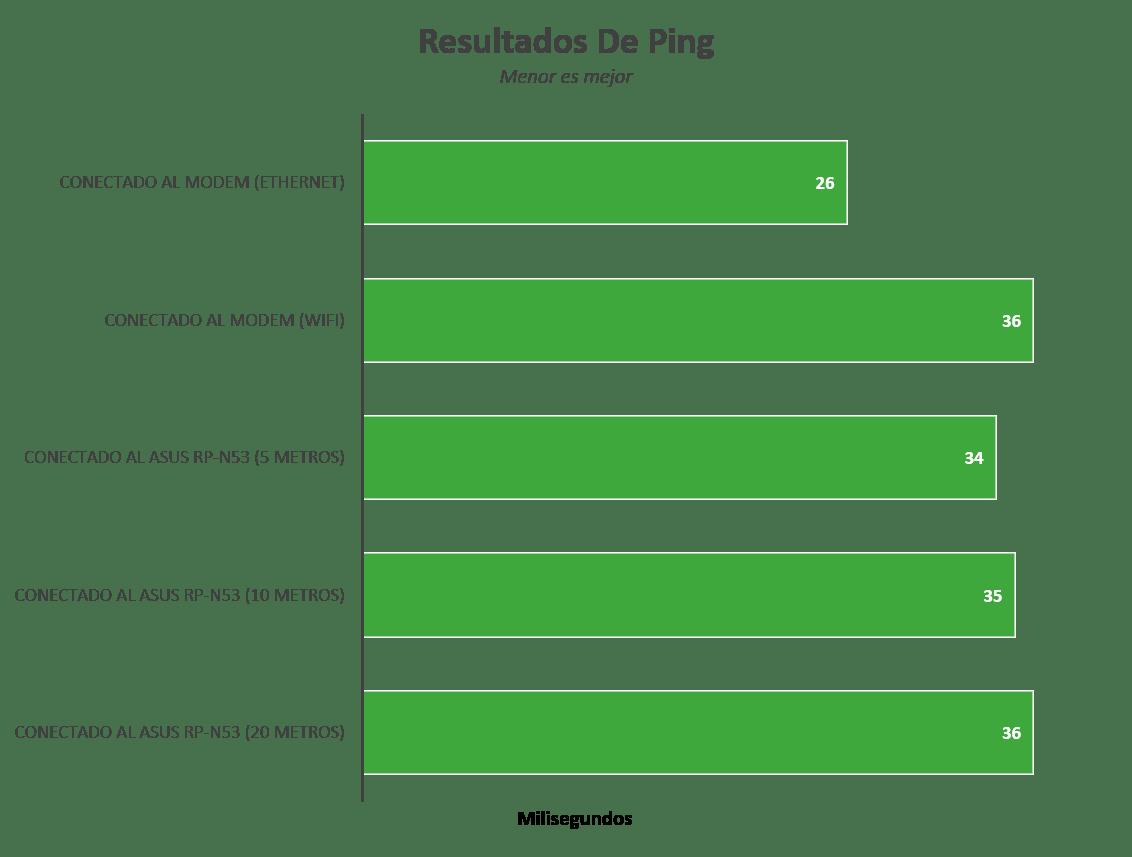 ASUS RP-N53, expande la señal WiFi a todas las esquinas de tu casa [Reseña] - Imagen13