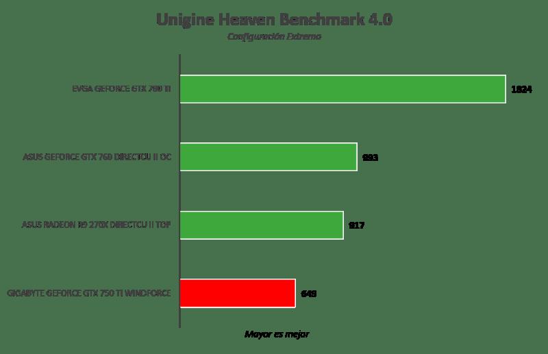 Gigabyte GeForce GTX 750 Ti WindForce [Reseña] - Imagen21