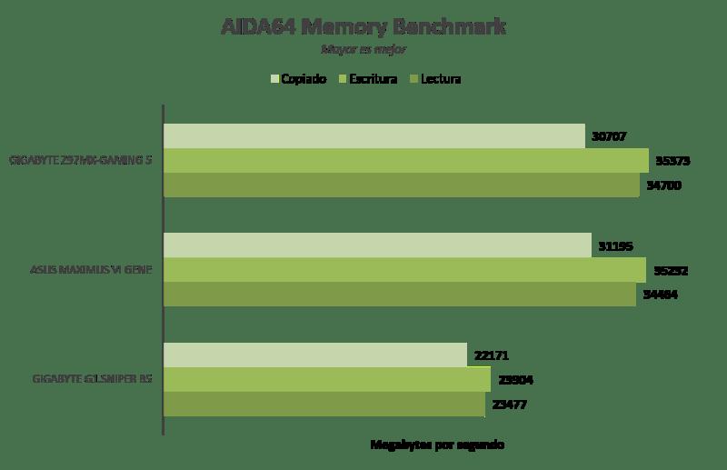 Gigabyte Z97MX-Gaming 5 [Reseña] - Imagen3
