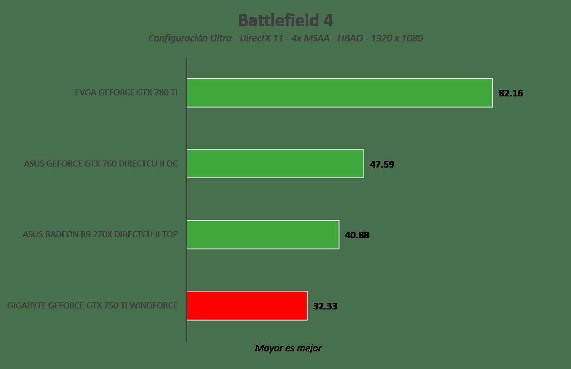 Gigabyte GeForce GTX 750 Ti WindForce [Reseña] - Imagen31