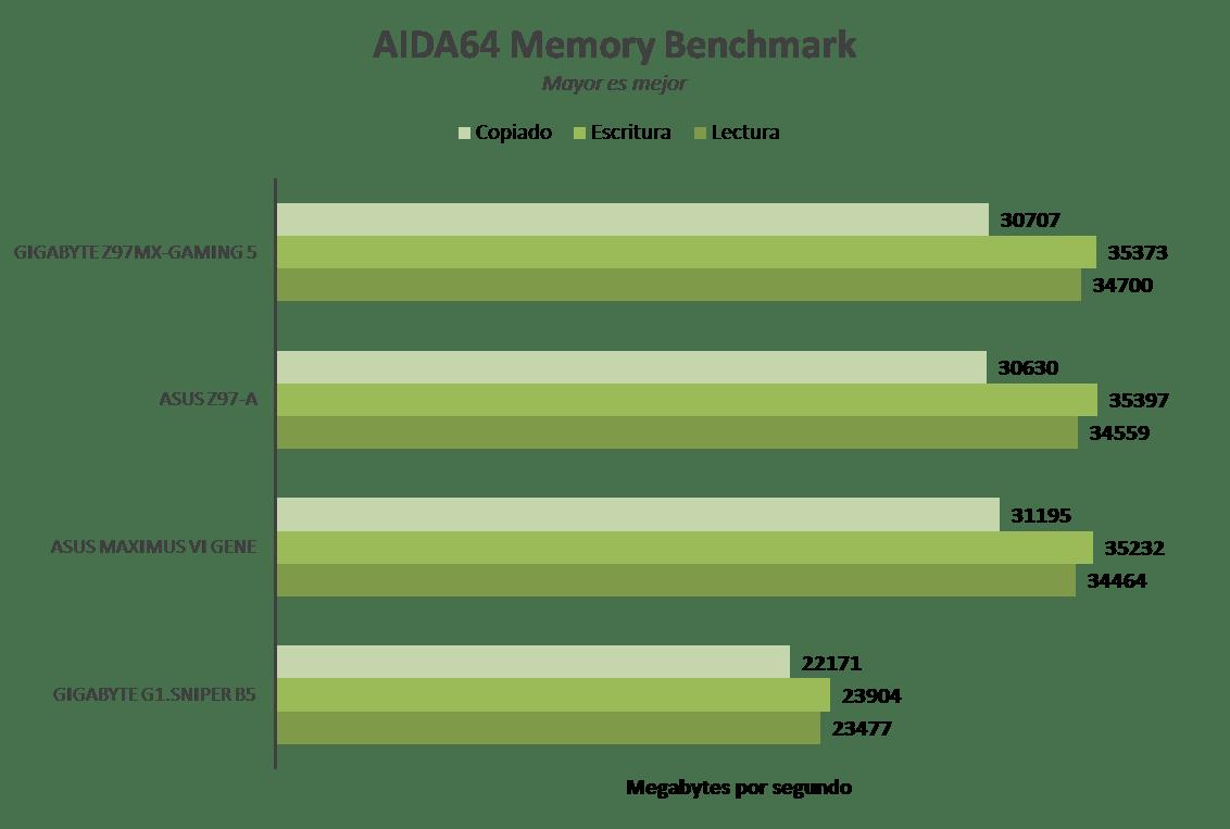 Tarjeta madre ASUS Z97-A, optimiza tu sistema con un clic [Reseña] - Imagen32