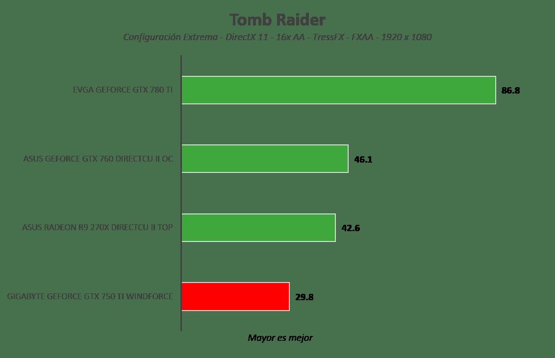 Gigabyte GeForce GTX 750 Ti WindForce [Reseña] - Imagen61