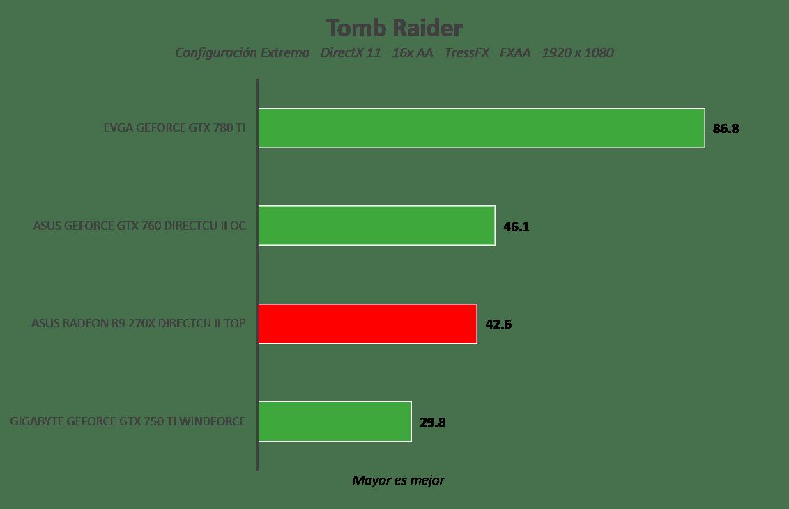 Tarjeta gráfica ASUS Radeon R9 270X DirectCU II TOP [Reseña] - Imagen63