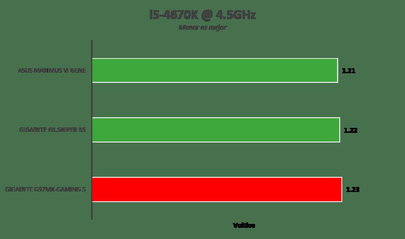 Gigabyte Z97MX-Gaming 5 [Reseña] - Imagen8