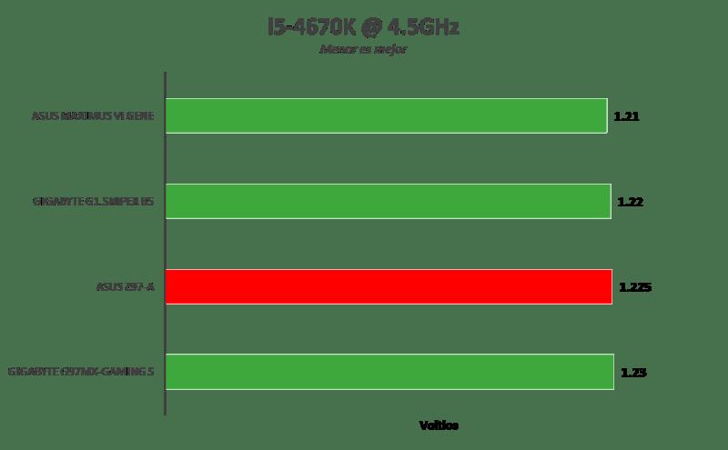 Tarjeta madre ASUS Z97-A, optimiza tu sistema con un clic [Reseña] - Imagen81