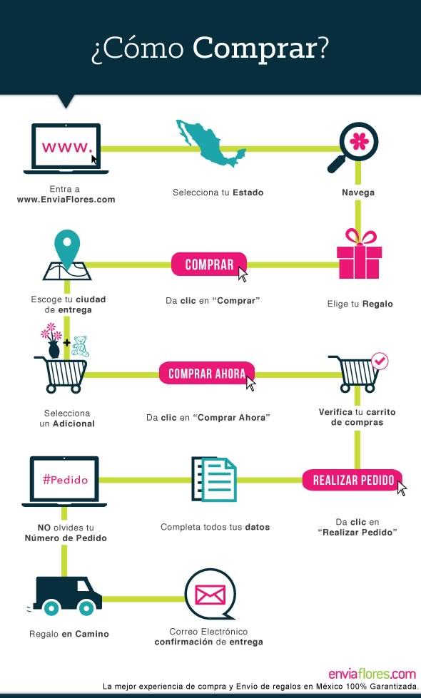 Enviar flores por internet este día de las madres es fácil y seguro. Aquí te decimos cómo - enviar-flores-por-internet-mexico